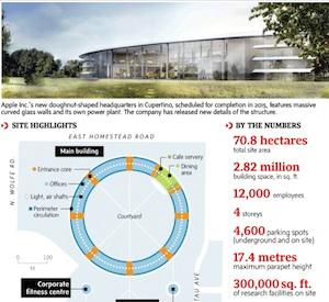A Look At Apple's New Headquarters (Infographic)