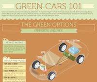 Green Cars 101 (Infographic)