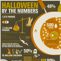 Halloween by the Numbers (InfoGraphic)