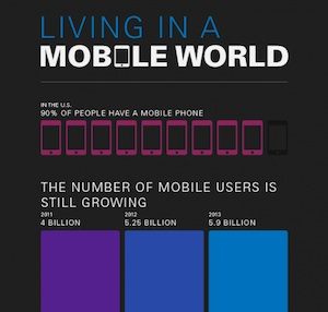 Living in a Mobile World (Infographic)