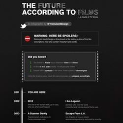 The Future According to Film (InfoGraphic)
