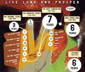 The Star Trek Franchise Infographic