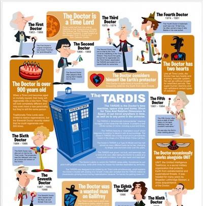 The TARDIS (InfoGraphic)