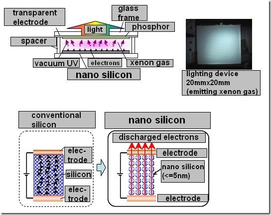 Matsushita Panasonic Announces Nano Silicon Lighting