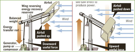 WindWing Uses Wind To Pump for Energy