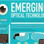 Emerging Optical Technology (Infographic)